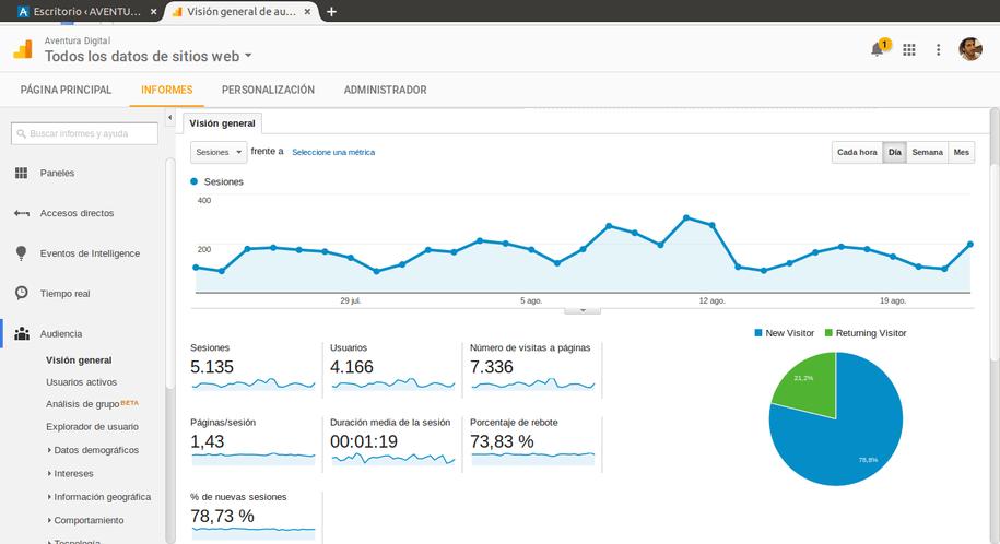 El panel de Google Analytics en WordPress