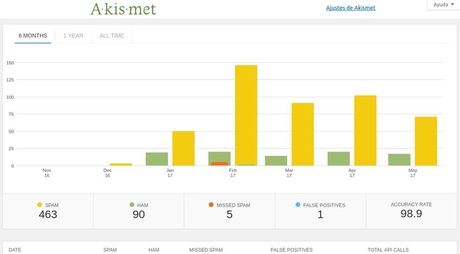Estadísticas Akismet detalladas