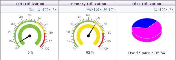 Uso del CPU y recursos hosting